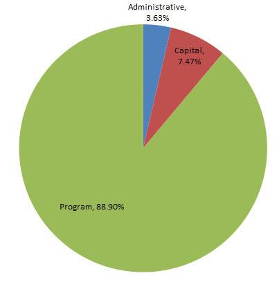 budget graph image